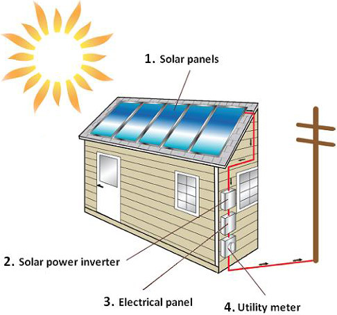 Solar Panel Installation Diagram